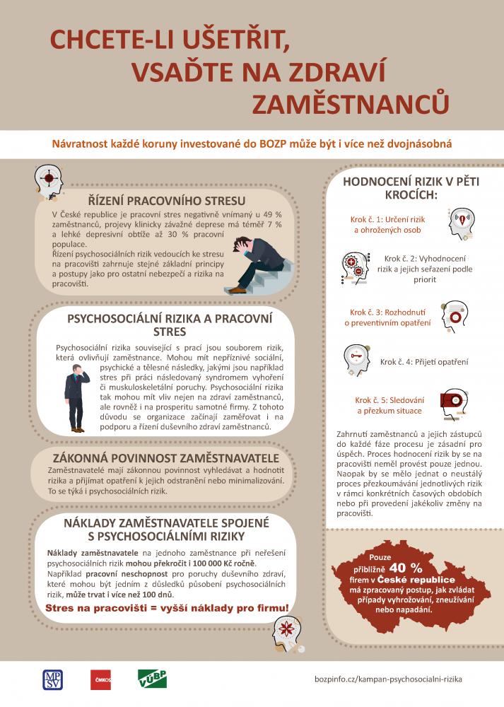 Plakát kampaně Pracovní stres - Chcete-li ušetřit, vsaďte na zdraví zaměstnanců 3