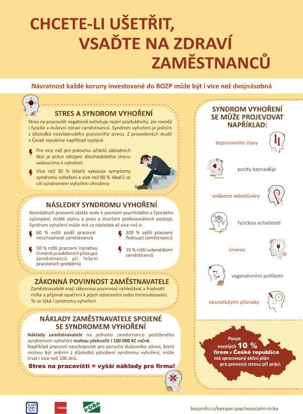 Plakát - Stres a syndrom vyhoření